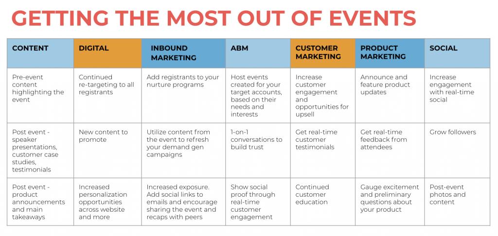 Banzai Event Chart