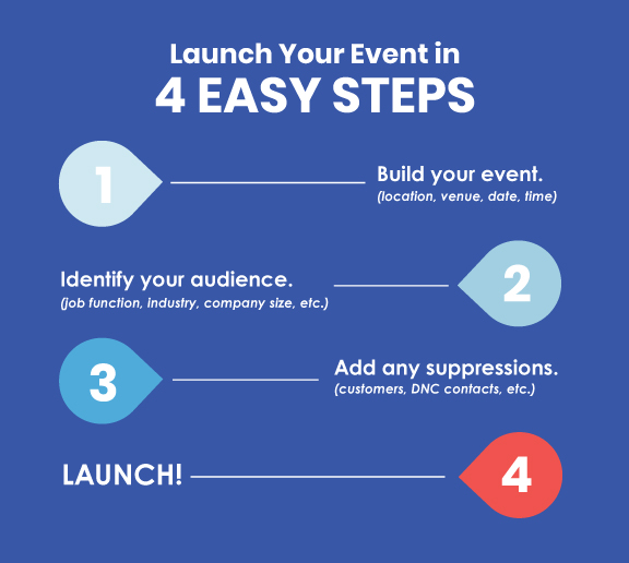 launch your event in 4 easy steps
