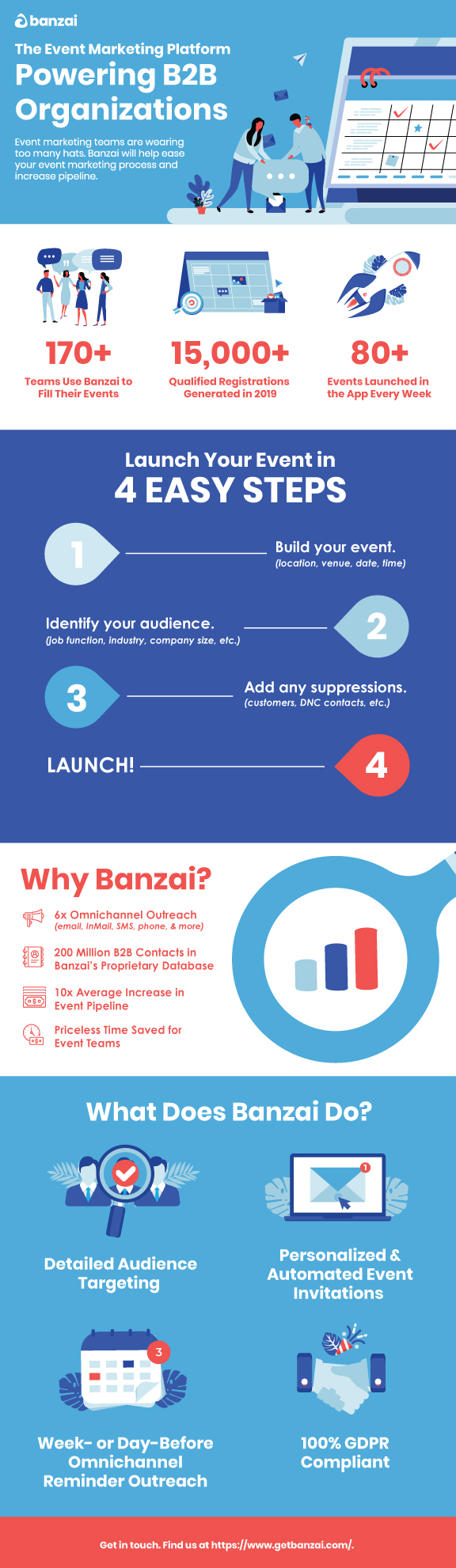 Why Banzai Infographic