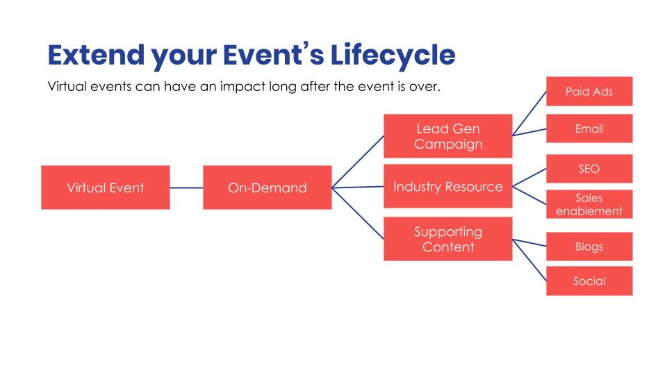 extend-event's-lifecycle