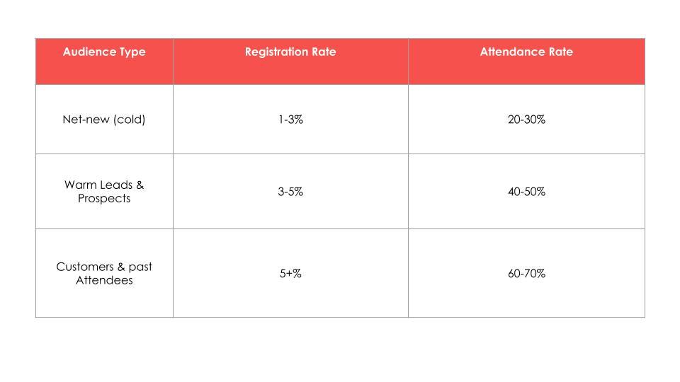 registration-attendance-rate